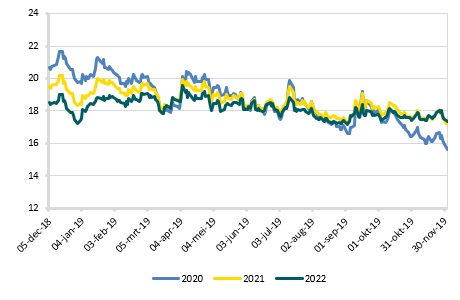 Gas TTF in €/MWh